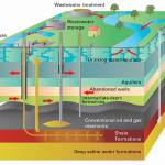 Fig 1: It is important that groundwater remains protected; there is a potential risk of groundwater being contaminated from leaks from oil and gas wells, through old infrastructure (mines and boreholes) and by transport through the rock mass from the source of the oil and gas.