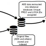 AGS high level workflow diagram