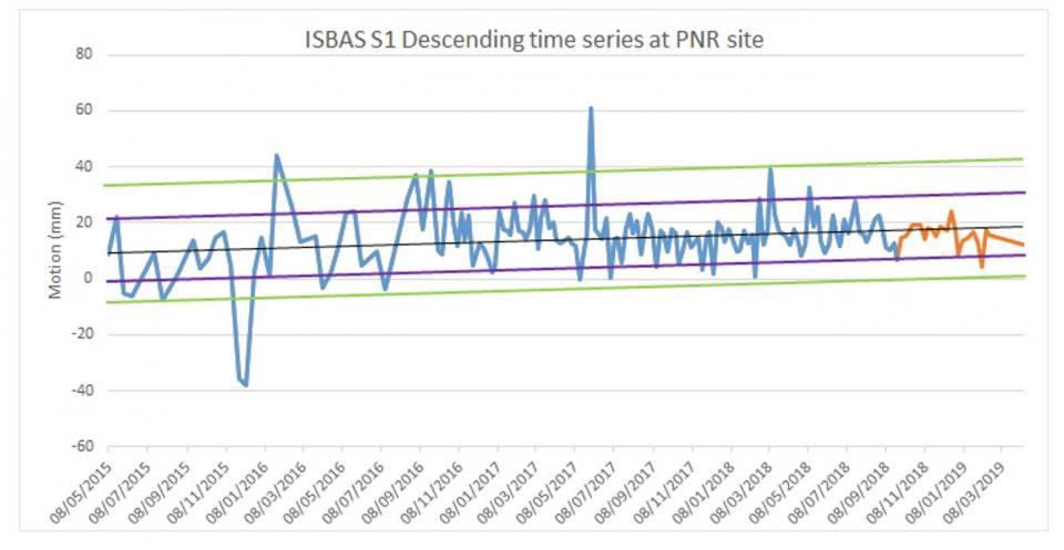 ISBAS time series