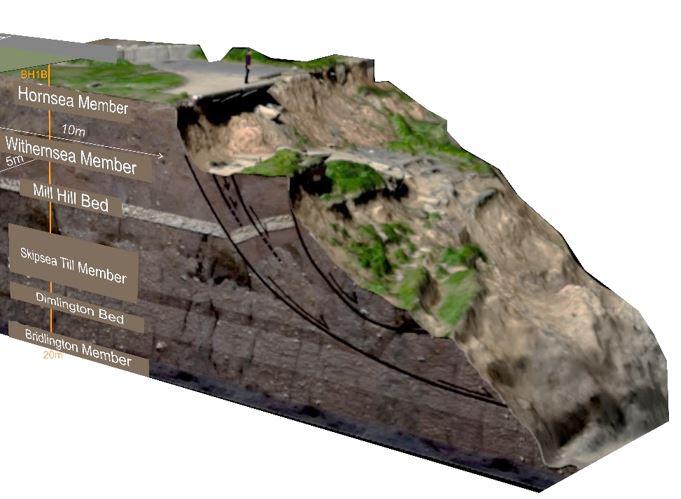Conceptual model of landsliding at Aldbrough.