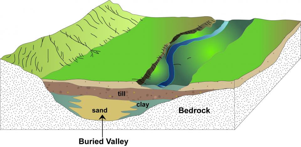 Buried valley