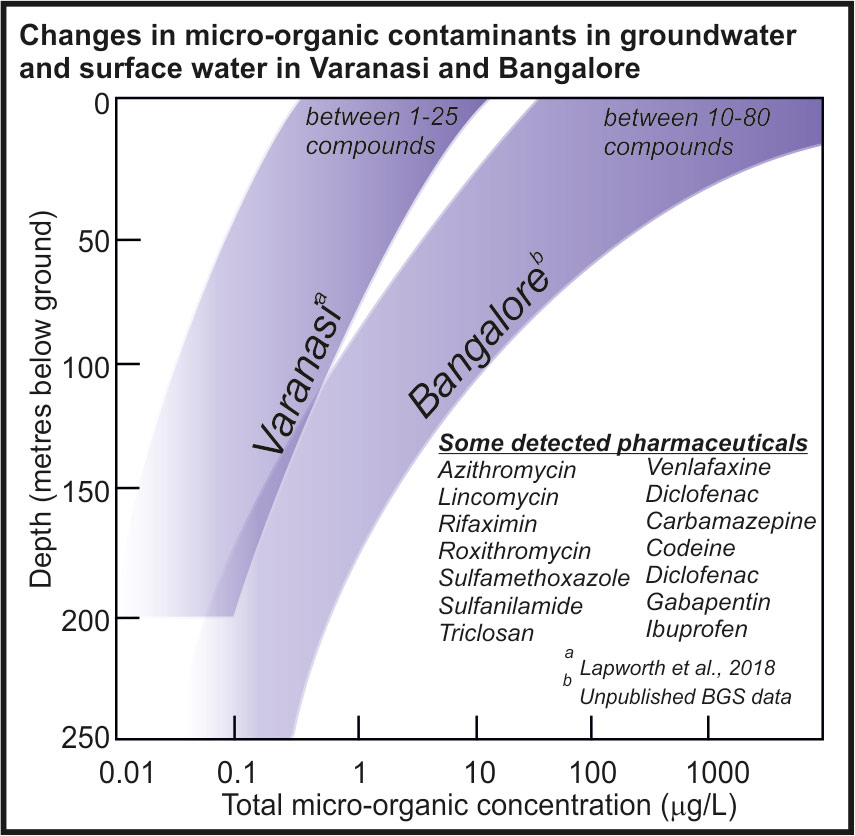 micro-organic contaminants in groundwater