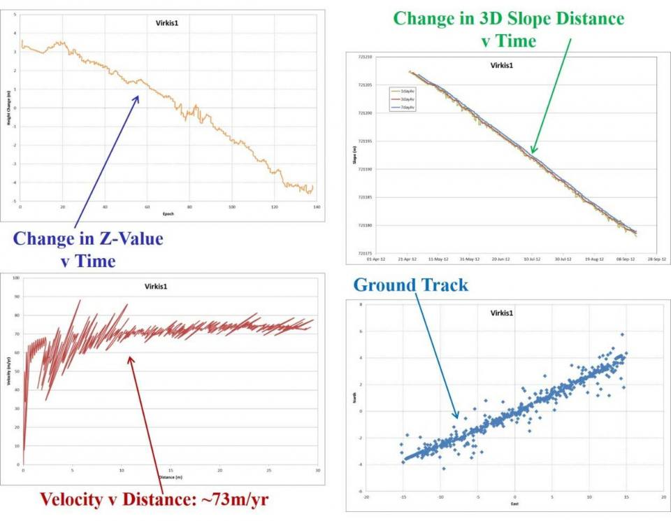 Positional change and velocity measurements