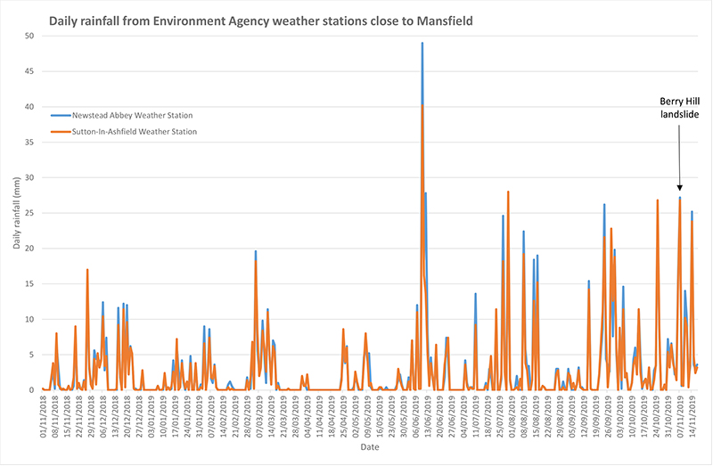 Provisional rainfall data (mm) provided by the Environment Agency from weather stations in Newstead Abbey and Sutton-in-Ashfield, between 5 and 6 kms distance away from Berry Hill Quarry.