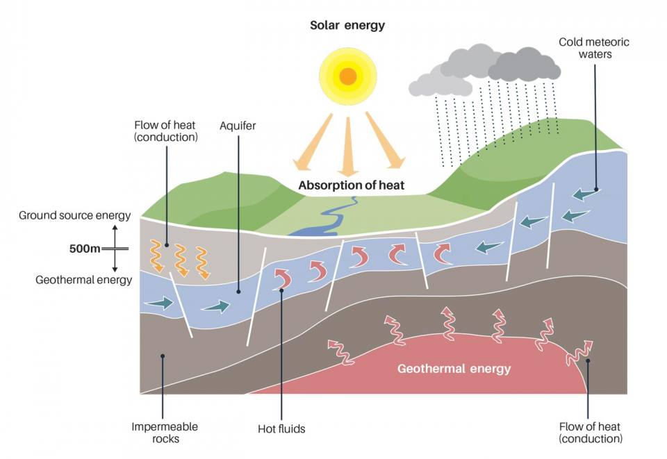 Geothermal energy sources