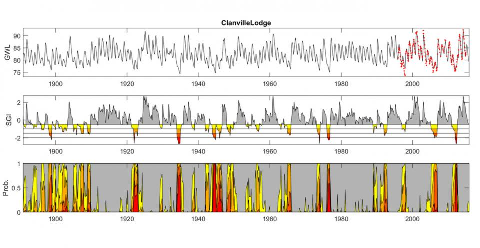 Reconstruction of groundwater droughts