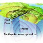 Vibrational energy is produced when rocks break