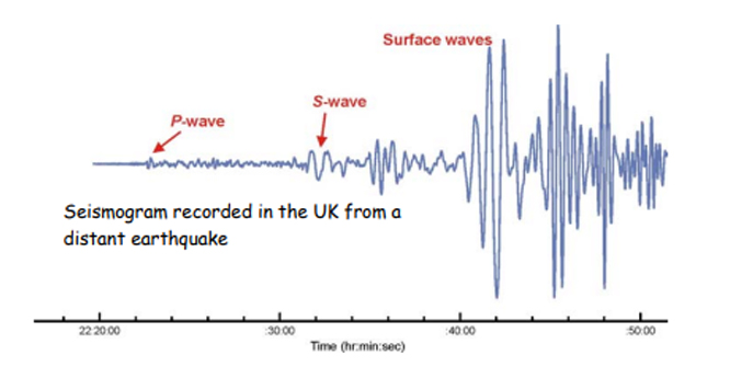 Seismogram showing relative arrivals of P waves, S-waves, and surface waves