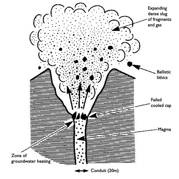 Vulcanian explosion/eruption diagram