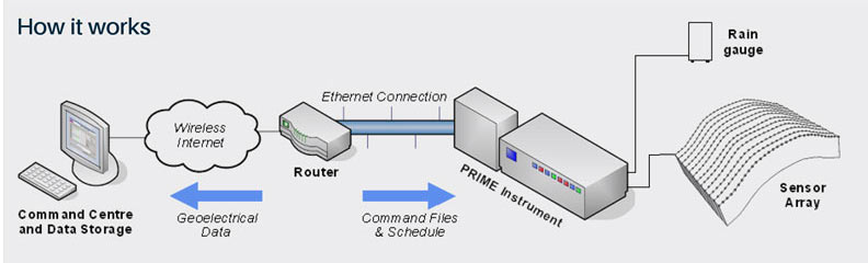 Example installation of BGS PRIME system.