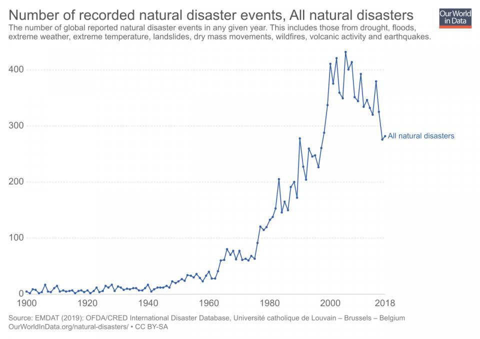 Number of Natural Disaster Events