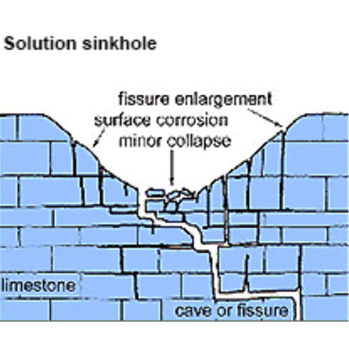 Solution sinkhole