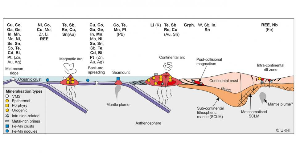 Lithosphere scale section
