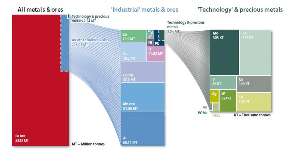 Global production of primary metals