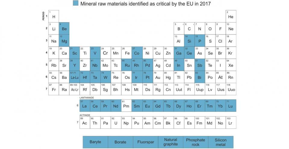 PeriodicTable_EC_2017_CRMs