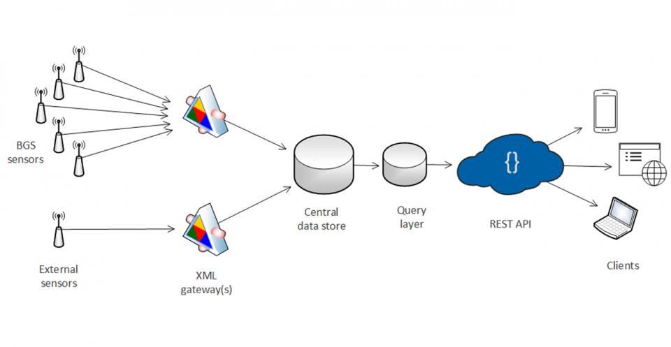 Sensor data flow