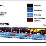 Cross-section through the Ripon area from: (Cooper et al., 2013) showing the water flow through the bedrock and the stylised subsidence features.