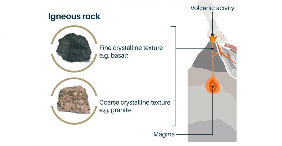 Igneous rocks (from Latin, 'ignis' meaning fire)