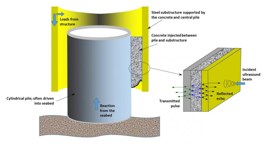 Principle foundation for offshore infrastructure constructed on the seabed
