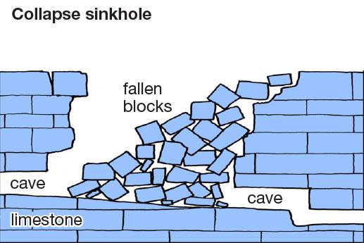 Collapse sinkhole diagram