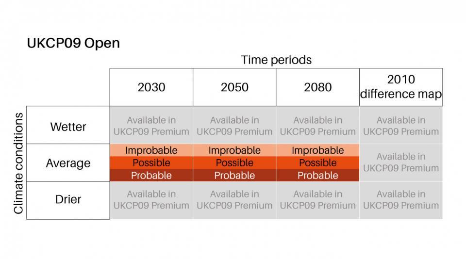 GeoClimate UKCP09 Open features