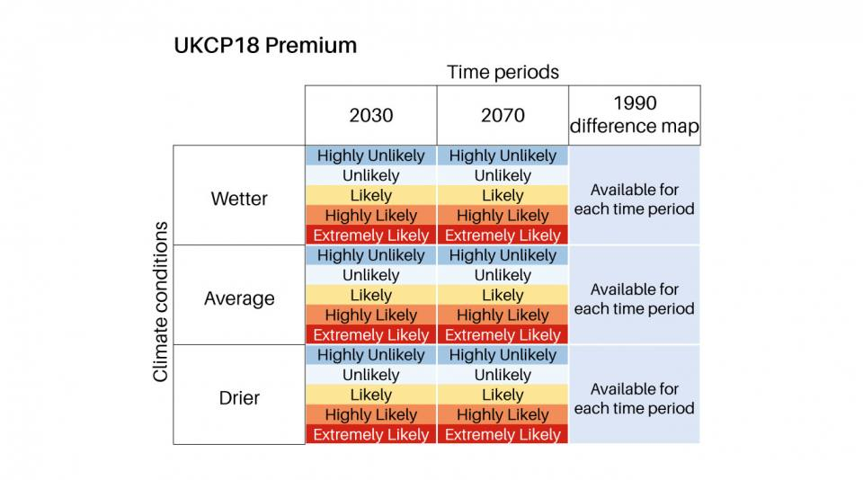 GeoClimate UKCP18 Premium features