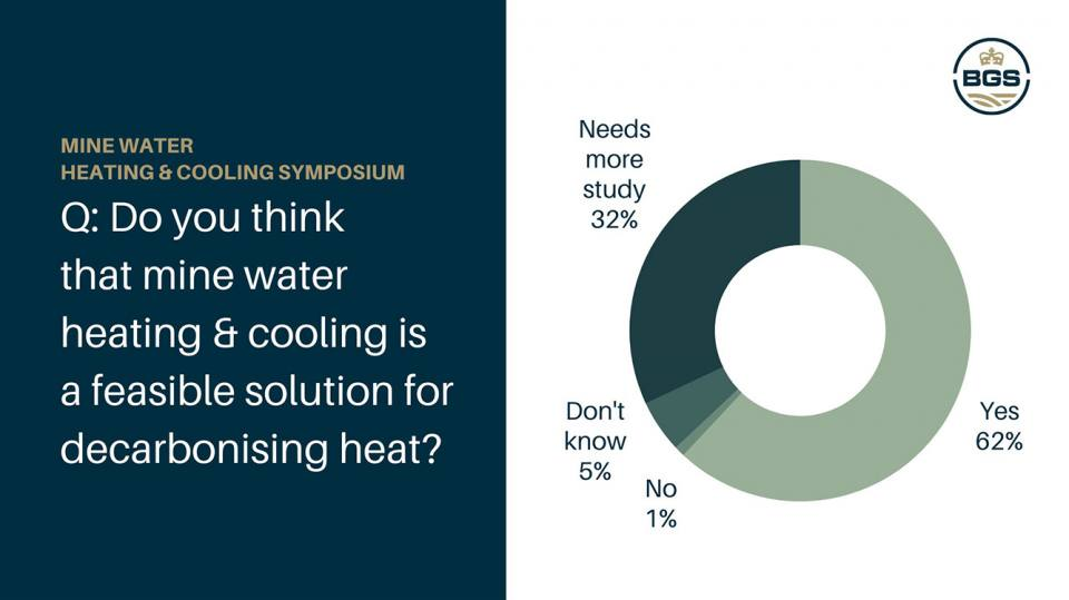 Results from three anonymous polls - Q: Do you think that mine heating & cooling is a feasible solution for decarbonising heat?