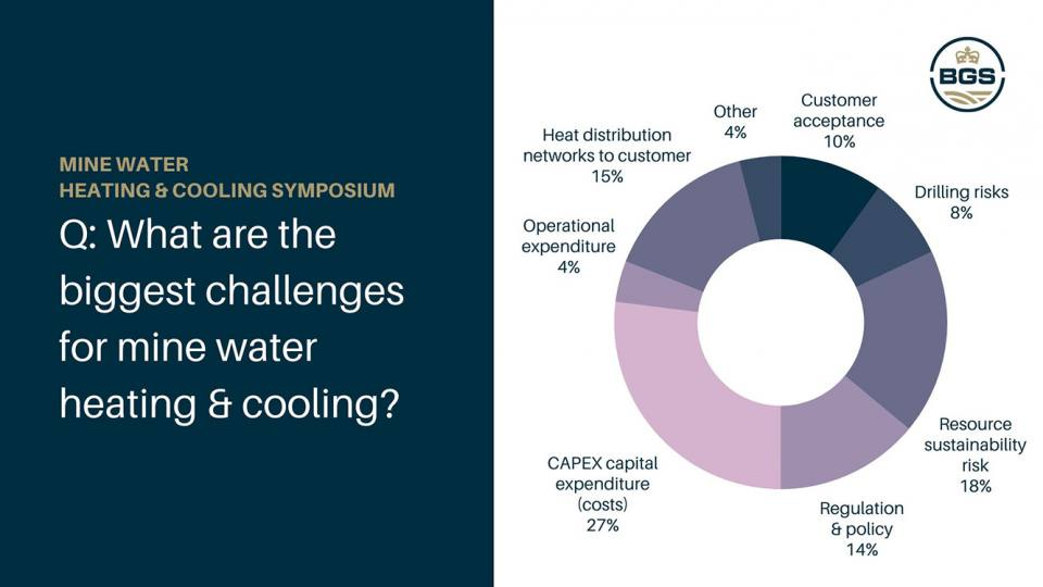 Results from three anonymous polls. Q: What are the biggest challenges for mine water heating and cooling?