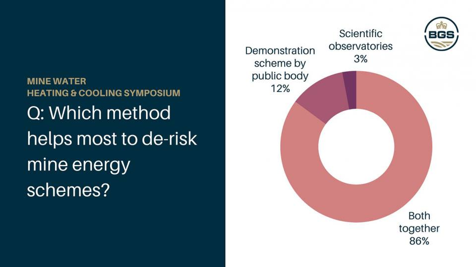 Results from three anonymous polls. Q: Which method helps most to de-risk mine energy schemes?