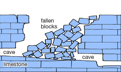A diagram of a collapse sinkhole, showing blocks of rocks falling from the surface into a collapsed cave system