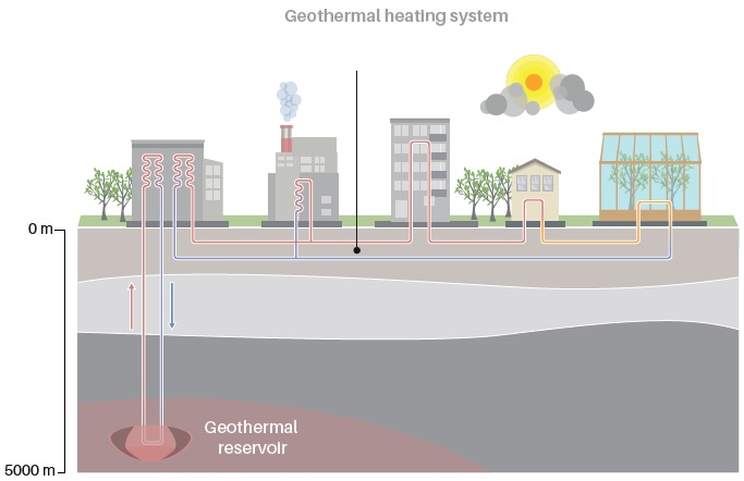 A diagram of heat supply and heat storage, showing a variety of ways of using war groundater to heat different types of buildings