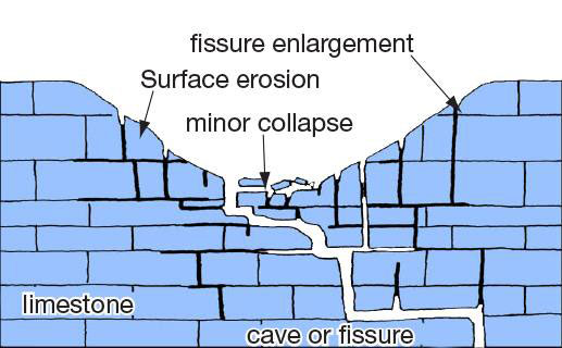 A diagram of a solution sinkhole forming, showing enlargement of ractures by water, surface erosion and collapse of overlying rock into caves and fissures to form a sinkhole on the surface