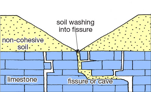A diagram of the formation of a suffosion sinkhole, where water is washing overlying soil into a fissure in the bedrock, creating a depression at the surface