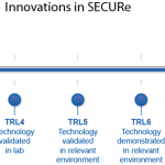 Diagram of EU Horizon 2020's technology readiness levels (TRLs) utilised in the SECURe Project to track progress of innovations.
